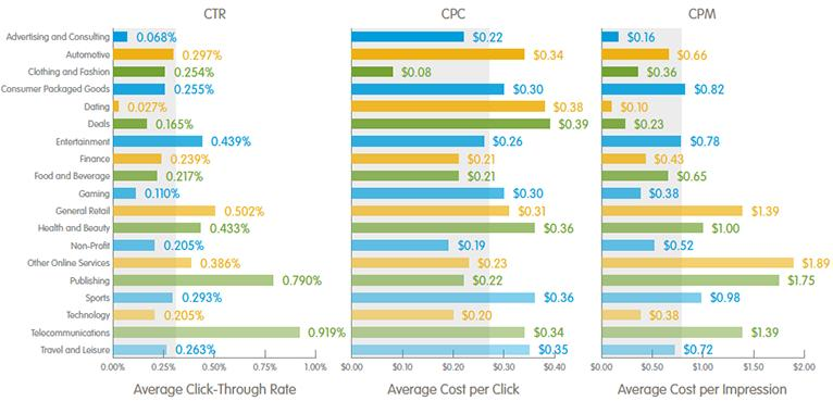 Facebook Ad performance by industry
